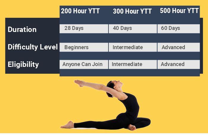 different yoga teacher training programs
